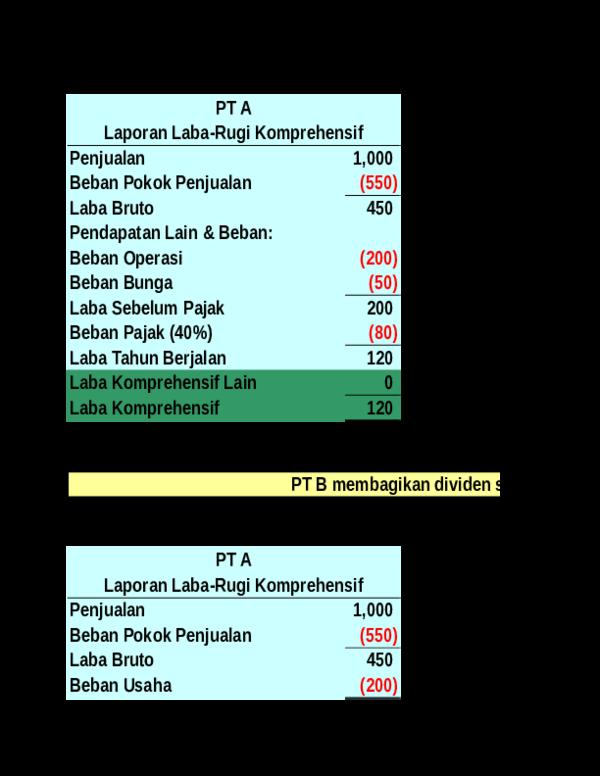 Contoh Minority Share Of Earnings Hepi Kurniawan Academia Edu