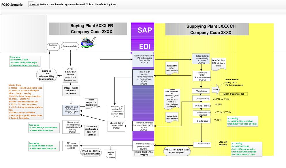 PDF) SAP Intercompany POSO process flow for ordering a
