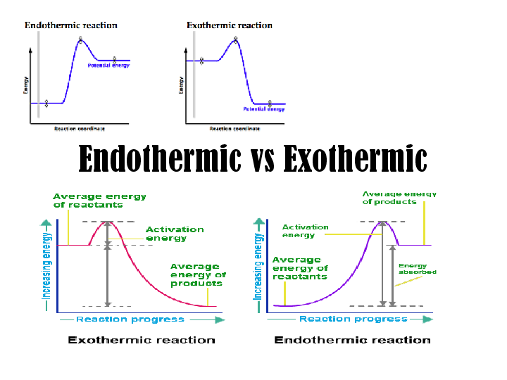 how to tell if a reaction is exothermic or endothermic from an equation