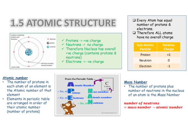 Structure Of Atom Pdf