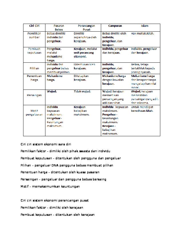 Doc Ciri Ciri Sistem Ekonomi Sara Diri Aini Najwa Academia Edu