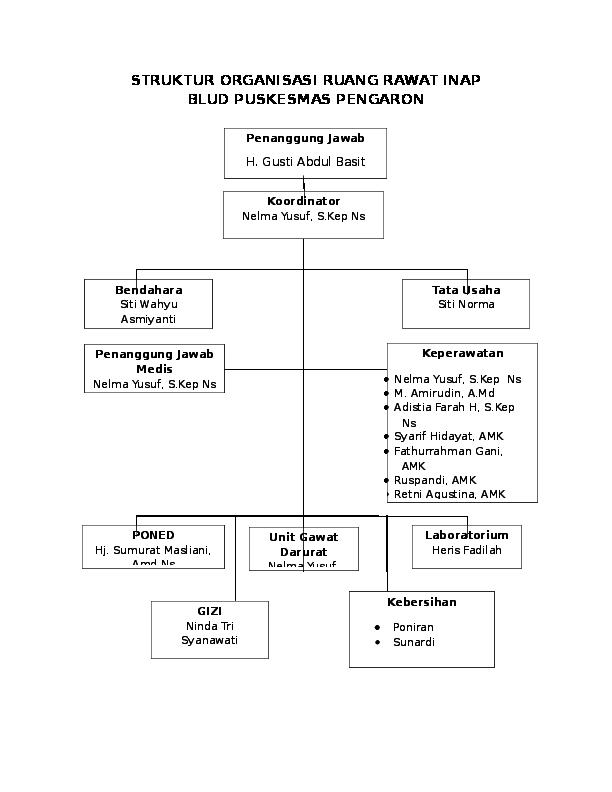 Struktur Organisasi Ruang Rawat Inap Blud Puskesmas Pengaron