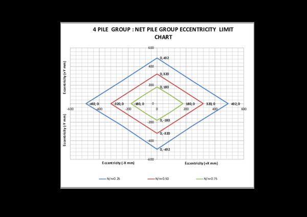 PDF) 4 PILE GROUP NET ECCENTRICITY CHART (300 mm sq RC Pile)   azhar