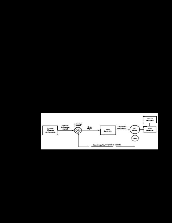 PDF) Drive and Motor Basics | Chia Zi Jian - Academia edu
