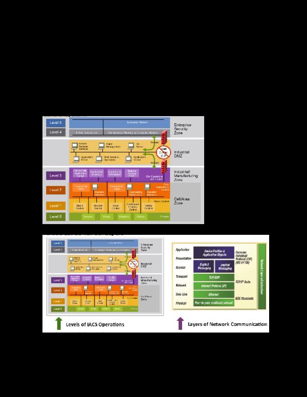 DOC) Network Architecture Defined   Albertu Praseatyo - Academia edu