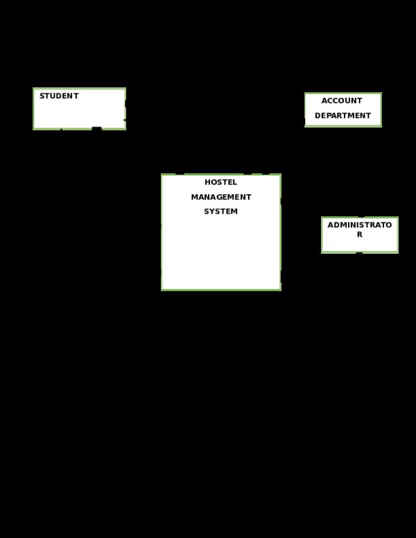Doc Context Level Diagram For Hostel Management System