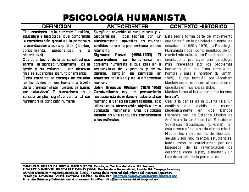 teoria del humanismo de abraham maslow