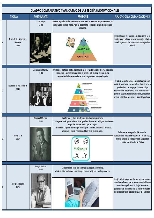Pdf Cuadro Comparativo Y Aplicativo De Las Teorías