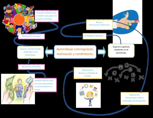 Pdf Aprendizaje Autoregulado Motivación Y Rendimiento