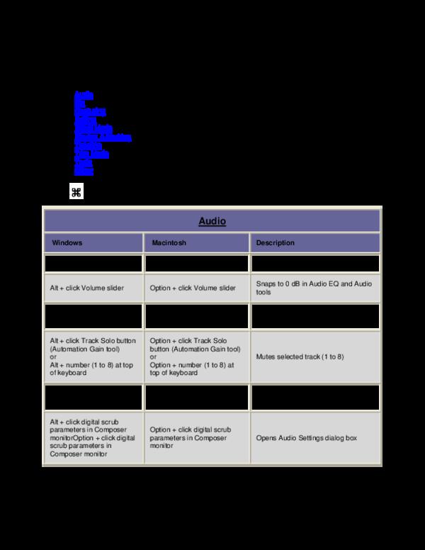 PDF) Keyboard Shortcuts for Avid Editors (Media Composer, Newscutter
