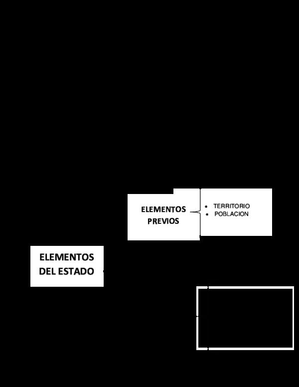 Doc Teoria Del Estado Eleme Ntos Consti Tutivo Maria Del