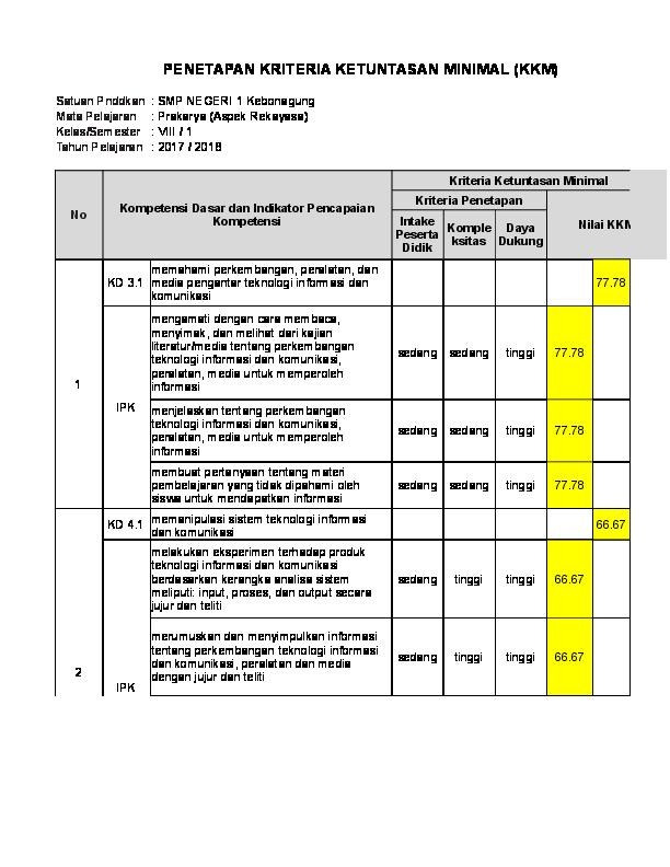 Xls Kkm Prakarya Kls 8 Sri Wiranti Academia Edu