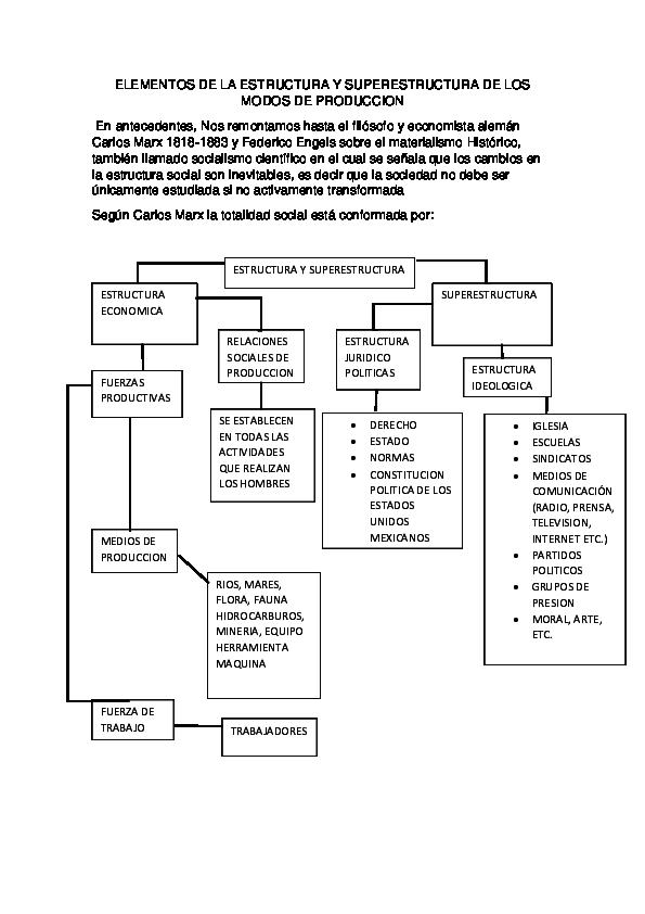 Doc Elementos De La Estructura Y Superestructura De Los