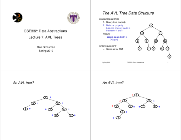 PDF) CSE332: Data Abstractions Lecture 7: AVL Trees | AK Quotes