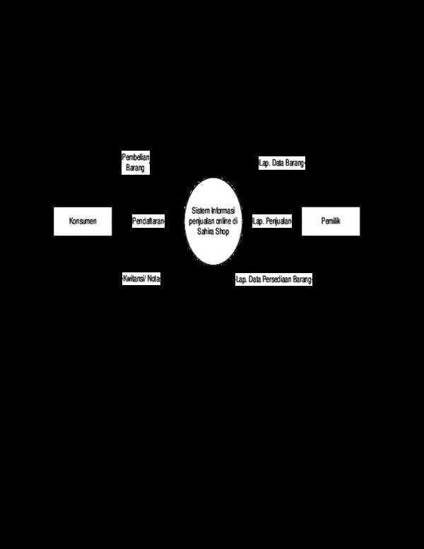 Doc Data Flow Diagram Penjualan Sepatu Onlinedocx Icha