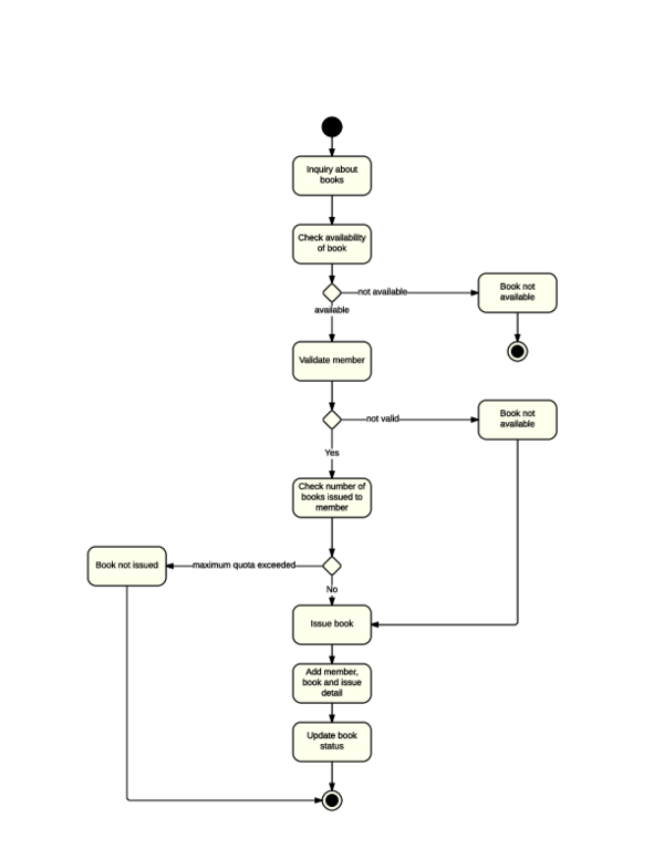 Pdf Activity Diagram For Library Management System Root Ajax Academia Edu