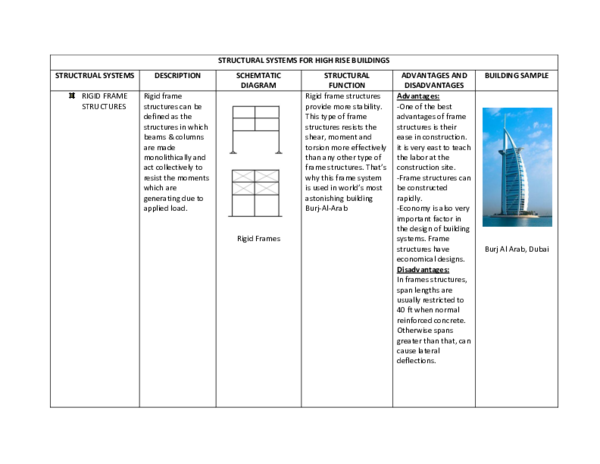PDF) STRUCTURAL SYSTEMS FOR HIGH RISE BUILDINGS STRUCTRUAL SYSTEMS