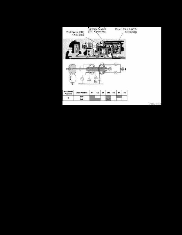 Automatic Transmission Diagnosis -Course 273   Beny Rwezaula