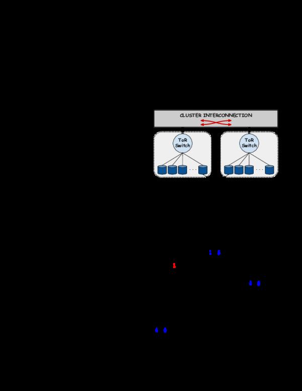 PDF) Datacenter Traffic Control: Understanding Techniques