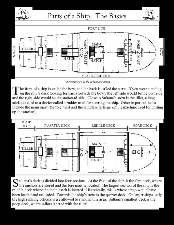 PDF) Parts of a Ship The Basics | Юлія Баденкова - Academia edu
