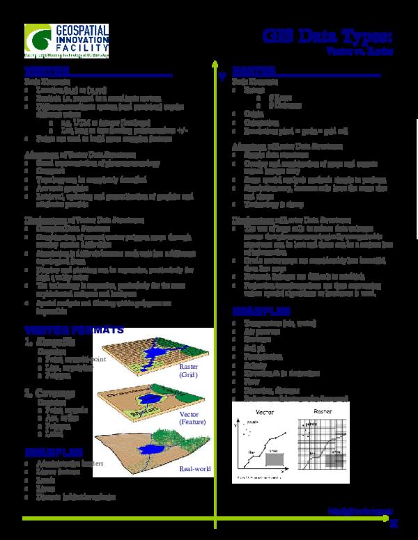 PDF) GIS Data Types | Dylan Manyoka - Academia edu