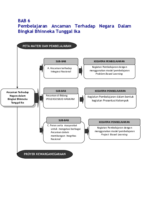 Rpp Sumpah Pemuda Dalam Bingkai Bhinneka Tunggal Ika Doc Bab 6 Pembelajaran Ancaman Terhadap Negara Dalam Bingkai Bhinneka Tunggal Ika Ratna Sari Dewi Academia Edu