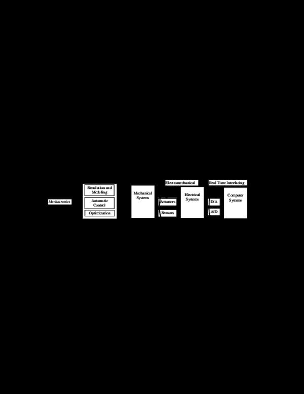 PDF) Chapter 1: Mechatronics System Design | 1VMZQC 4QZ472