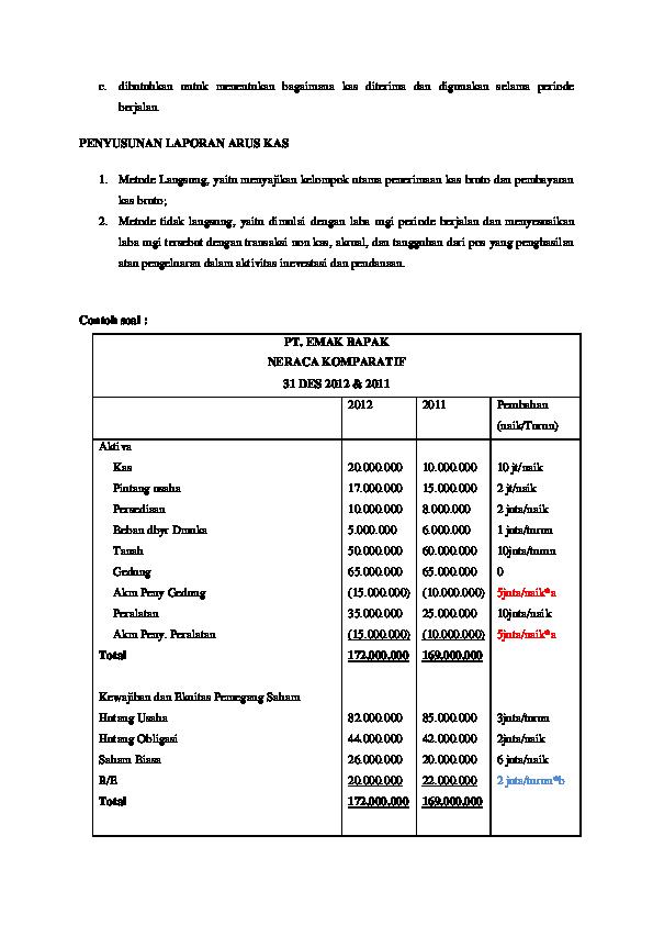 Doc 215512127 Arus Kas Metode Langsung Dan Tidak Langsung Docx Riski Rep Academia Edu