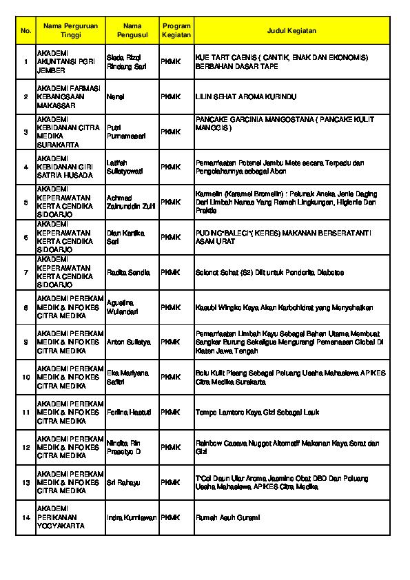 Pdf Daftar Pkm 5 Bidang Terdanai 2012 Tommy Adam Academia Edu