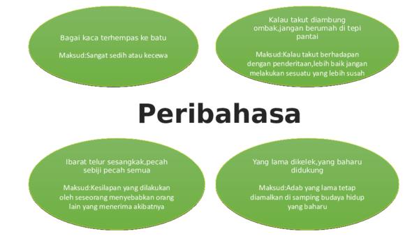 Ppt Peribahasa 1 Pi Kuala Klawang Academia Edu