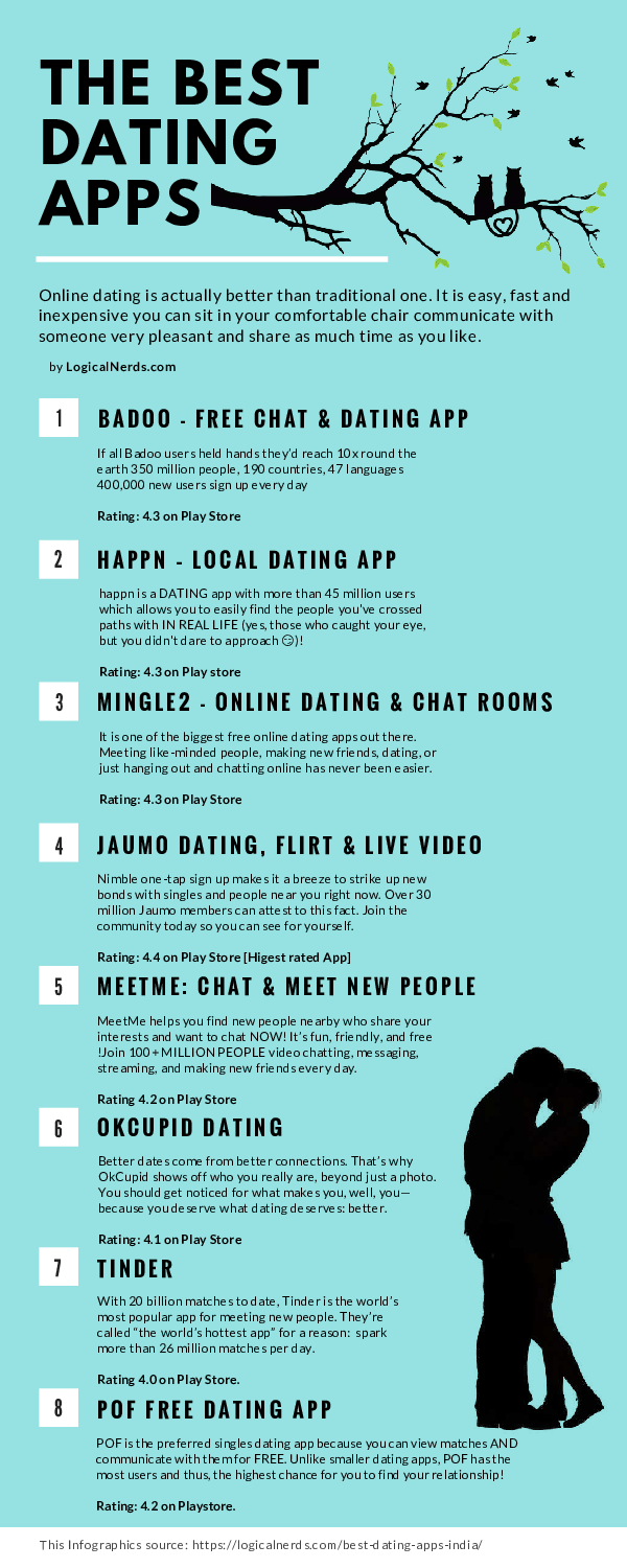 PDF) Best dating apps that are free | Subhasish Adhikary