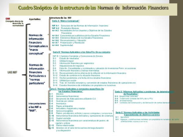 Pdf Cuadro Sinóptico De La Estructura De Las Normas De