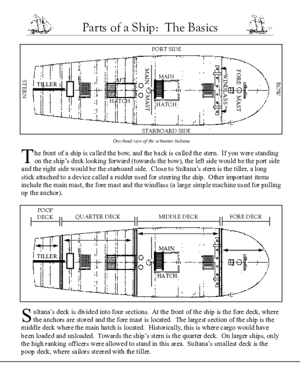 PDF) Parts of a Ship The Basics | Amr Abdelnaby - Academia edu