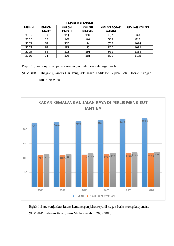 Doc Jenis Kemalangan Ikut Jantina Muhammad Izzuddin Academia Edu