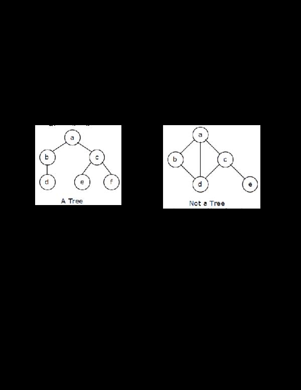 DOC) Unit IV: Objectives: Implementation of tree