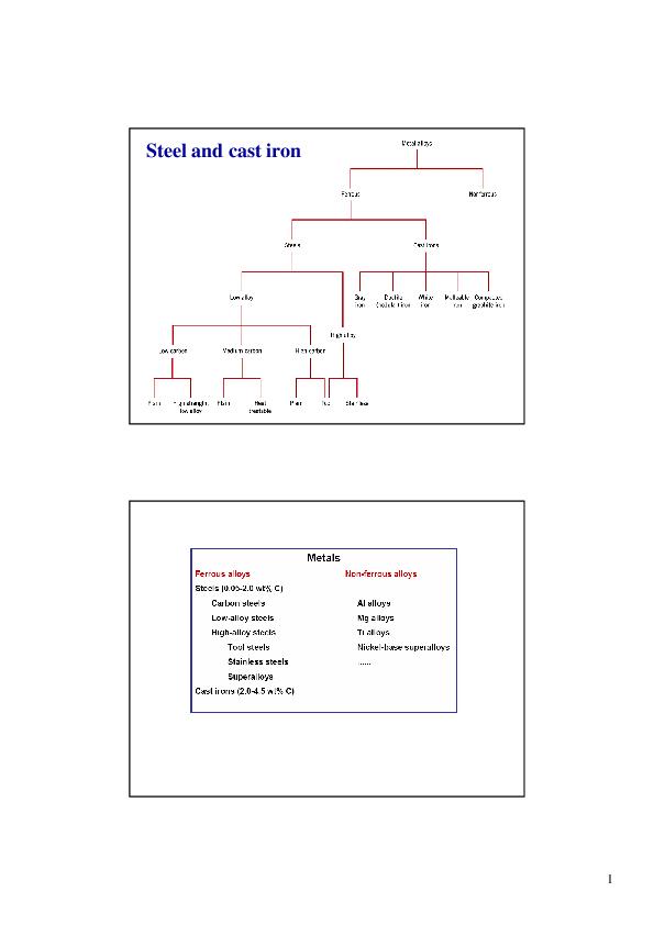 PDF) steel and cast iron pdf | Le Linh - Academia edu