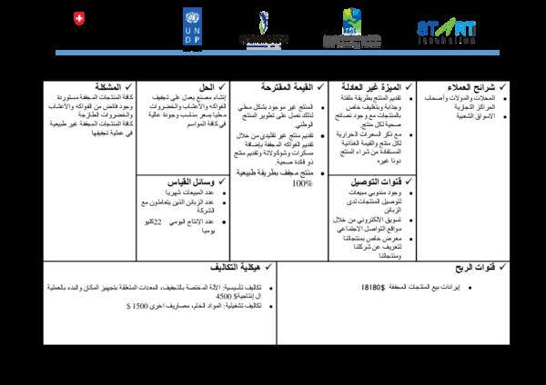 Doc نموذج العمل التجاري Lean Canvas Bassma Naeem Academia Edu