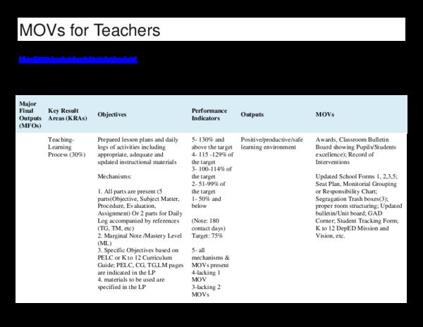 DOC) MOVs for Teachers   Robelyn Isturis - Academia edu