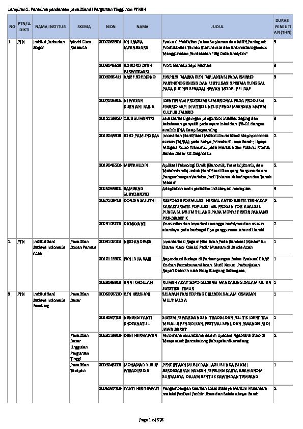 PDF) Lampiran 1. Penerima pendanaan penelitian di Perguruan Tinggi non  PTNBH | amir mahmud - Academia.edu