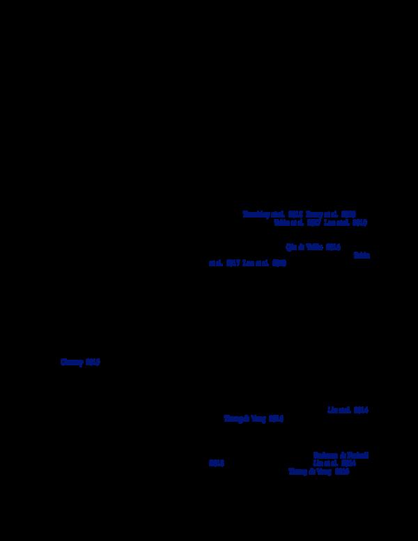 PDF) Detecting Waterborne Debris with Sim2Real and Randomization