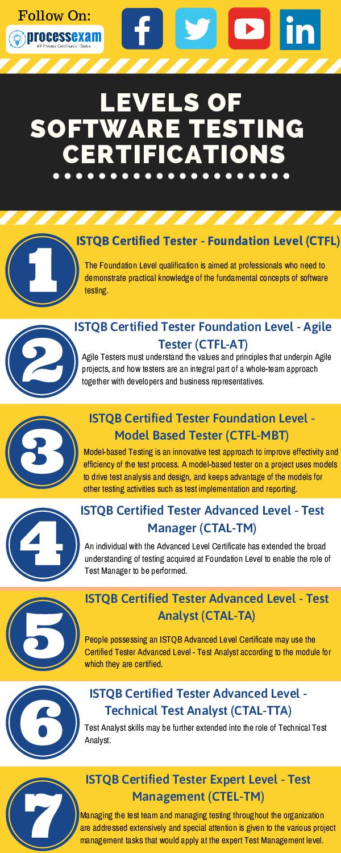PDF) [Infographics] 7 Best ISTQB Software Testing