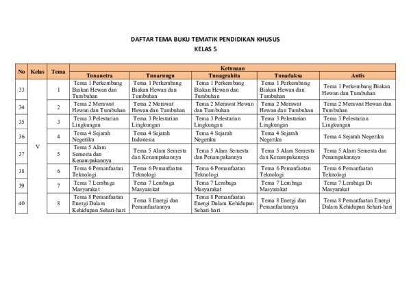 Doc Daftar Tema Buku Tematik Pendidikan Khusus Kelas 5 Dirham Andipurnama Academia Edu